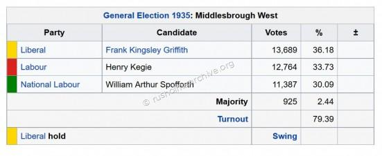 1935 Middlesborough Election result